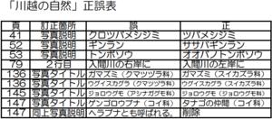 kawagoenoshizen_errata.png