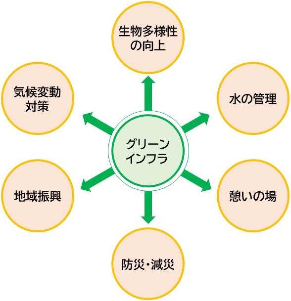 グリーンインフラの多様な機能